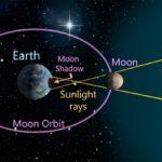 サロス周期【日食・月食】