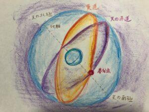 春分点_太陽の位置